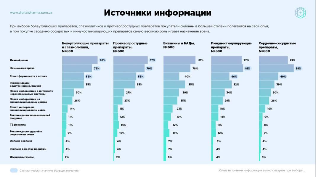 Диджитал аналитика украинского рынка скачать бесплатно