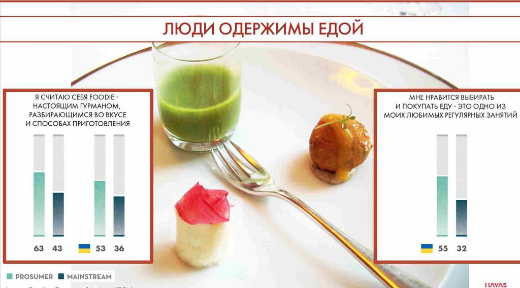 Еда лекарство или еда - яд? Обзор Фуд Трендов от Havas