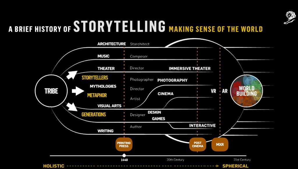 Cannes Lions Innovations: Как создавать фантазийные миры. От фильма «Особое мнение» до сюжетов в VR
